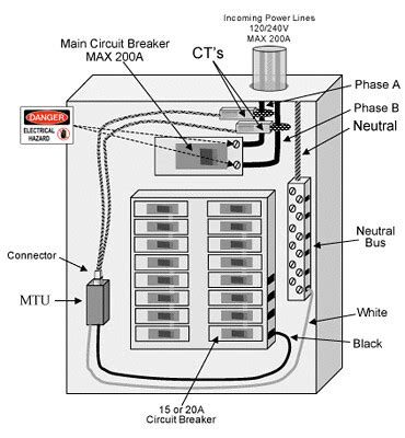 Panel Incoming Wiring Connectionscutler Hammer
