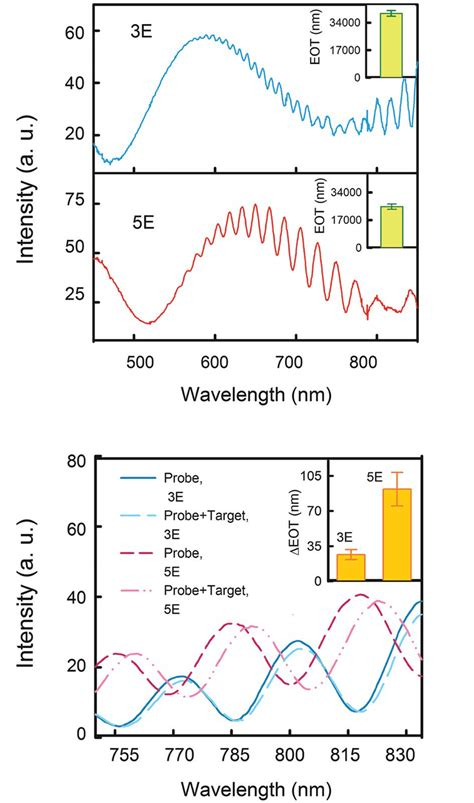 The reflectance spectra analysis of E samples for DNA ...