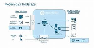 Modern Cloud Data Warehousing With Snowflake