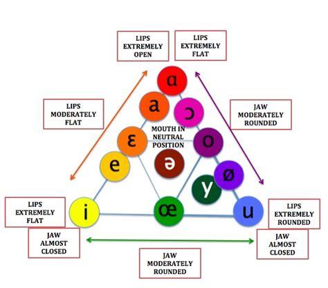 color vowel chart clear vowel sounds hanguk babble