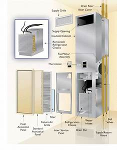 Heating And Cooling Units For Condos