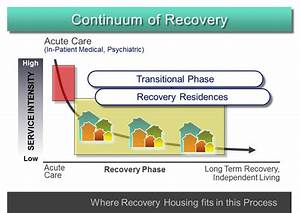 Sober Living Houses (SLH) Research