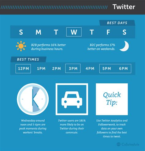 best times to post on social media according to 20 studies