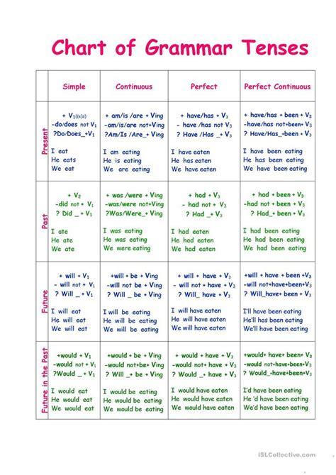 chart  tenses worksheet  esl printable worksheets