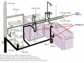 bathroom plumbing venting bathroom drain plumbing diagram house house designs