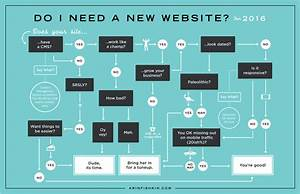 Do You Need A New Website In 2016  Infographic And Flow