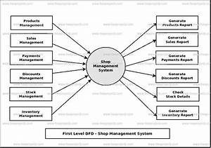 Shop Management System Dataflow Diagram  Dfd  Freeprojectz