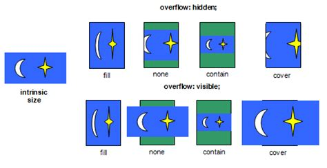Css Scale Background Image Css Image Values And Replaced Content Module Level 3