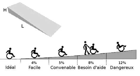 sol bureau wheelchair ch handiplus ch transports publics et