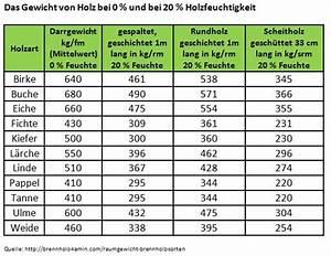 Holz Gewicht Berechnen : holzgewicht und holzdichte ~ Themetempest.com Abrechnung