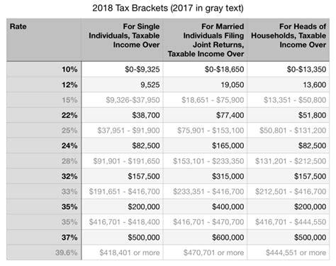 Irs Announces 2018 Tax Brackets