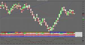 Gauge Chart Market Statistics Indicator For Mt4 Trading Indicators