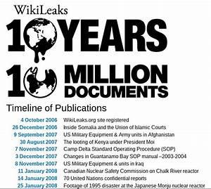 Wikileaks On Twitter U0026quotwikileaks Top 100 Greatest Hits