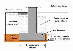 Fondations en passif radier vs vide sanitaire vs for Plan maison en u ouvert 10 mur soutenement sous fondation garage