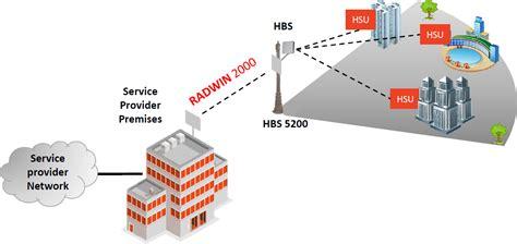 Hpmp Forms by Radwin 20mbps Subscriber Unit Etsi Rw 5520 2150
