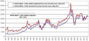 Hang Seng vs Inflation