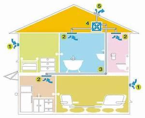 Vmc Simple Flux Hygroréglable : vmc ventilation m canique contr l e simple flux li ge ~ Dailycaller-alerts.com Idées de Décoration