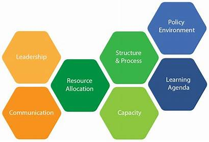 Culture Innovation Components Organizational Learning Does Framework