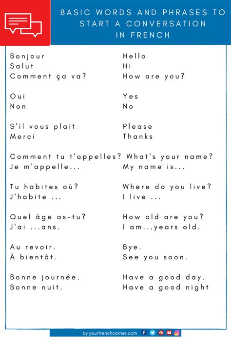 Basic_Words_Phrases_French_Conversation_pin   Your French ...