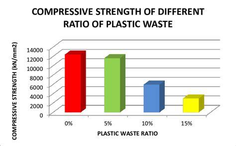 Diagram Of Plastic by Graph Of Compressive Strength Versus Plastic Waste Ratio