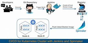 Ci  Cd For Kubernetes With Jenkins And Spinnaker
