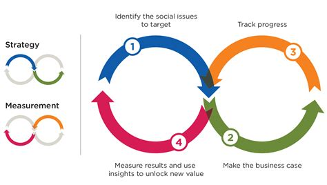 Measuring Shared Value