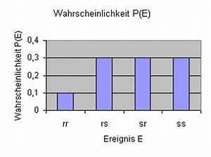 Gewinnchance Berechnen : wahrscheinlichkeit berechnen ~ Themetempest.com Abrechnung
