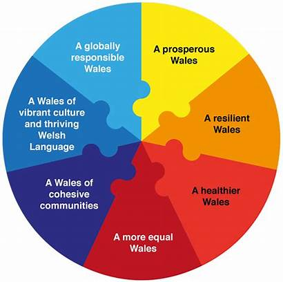 Generations Wellbeing Wales Future Being Well Act