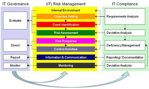 focusing  grc processes improves business consultia llc