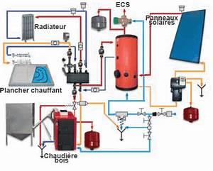 Pompe à Chaleur Plancher Chauffant Prix : solutions mixtes bi nergies chauffage bois et solaire ~ Premium-room.com Idées de Décoration