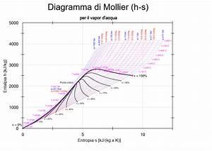 Mollier Chart R22 Ebook Download
