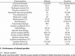 Physical And Chemical Characteristics Of Ethanol And