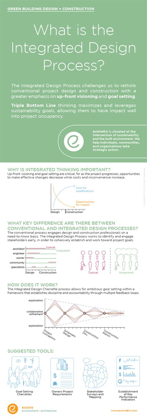 infographic process  integrated design   green