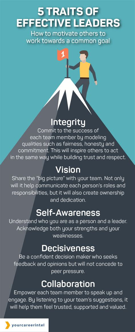 traits  effective leaders lucasgroup