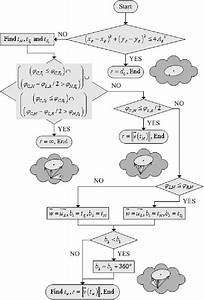 Flow Diagram Of The Algorithm To Set The Rca  U2019 S Radius R
