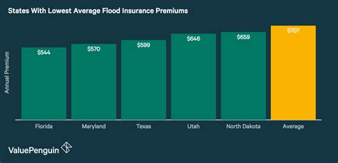 average cost  flood insurance  valuepenguin