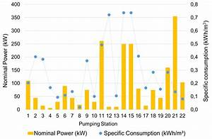 Installed Capacity And Specific Energy Consumption In 22