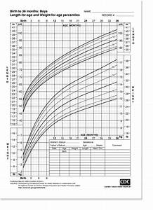 Pediatric Growth Charts Often Leave Parents Confused And