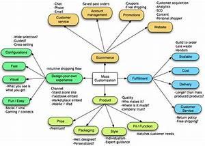 A Mass Customization Business Model Framework