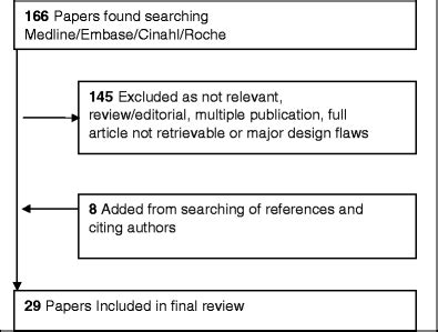 off label use of rituximab in systemic lupus erythematosus a systematic review springerlink