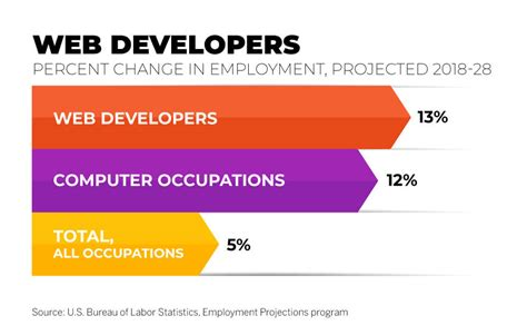 Job growth for web developers.