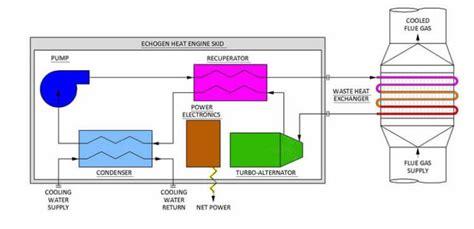 Wksu News Exploradio Turning Waste Heat Into Energy