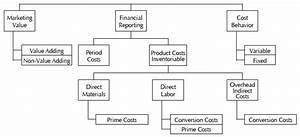 The Abcs Of Cost Allocation In The Wood Products Industry  Applications In The Furniture