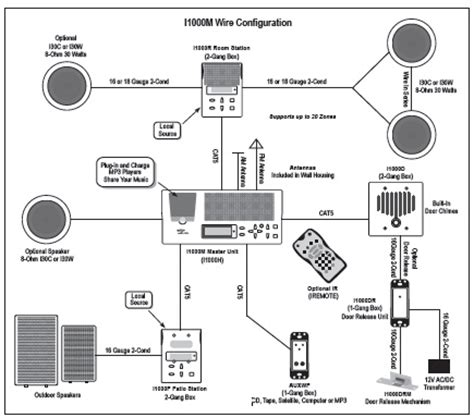 M And Intercom Wiring Diagram by Intrasonic I1000m Intercom Home Audio Distribution System