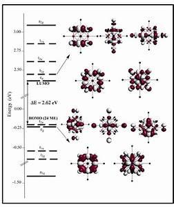 Dft Molecular Orbital Diagram Of  Mo 6 Cl I 8 Cl A 6   2