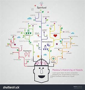 Maslow Hierarchy Of Needs Flat Linear Infographic Tree Root Model Mind Map For Education Concept