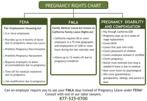 medical disability forms california los angeles fmla lawyer what does fmla cover employee