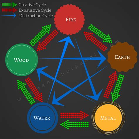 feng shui decor feng shui colors guide for 8 directions 5 elements