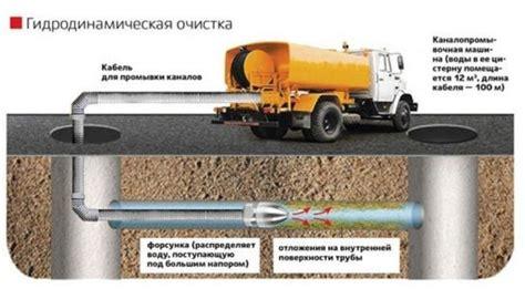 П р о г р а м м а гидропневматической промывки внутренней системы отопления целью промывки водяных тепловых является очистка.