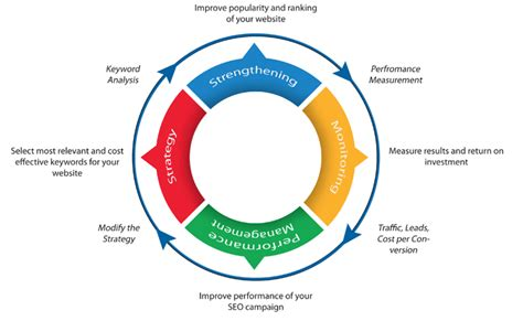 search engine optimization process seo process our search engine optimization process